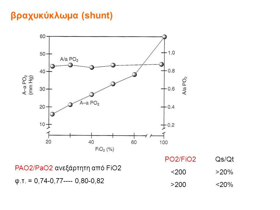 βραχυκύκλωμα (shunt) PO2/FiO2 Qs/Qt <200 >20%