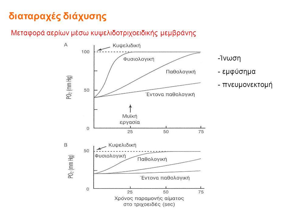 διαταραχές διάχυσης Μεταφορά αερίων μέσω κυψελιδοτριχοειδικής μεμβράνης.