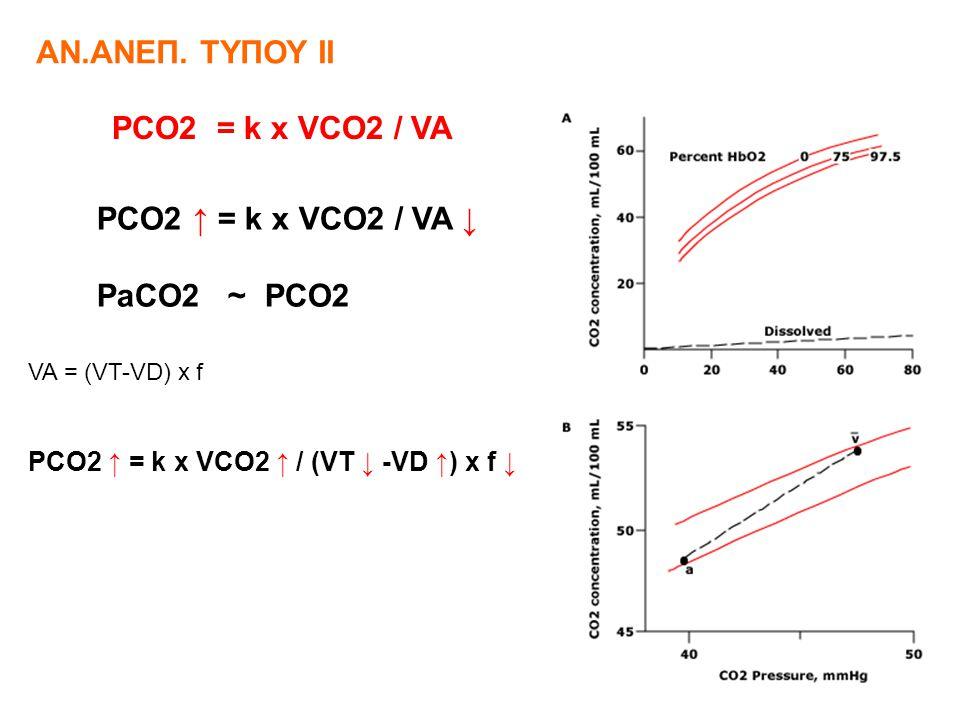 ΑΝ.ΑΝΕΠ. ΤΥΠΟΥ ΙΙ PCO2 = k x VCO2 / VA PCO2 ↑ = k x VCO2 / VA ↓