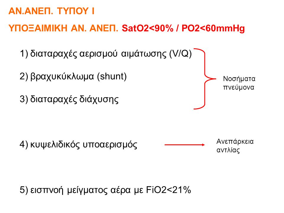 ΥΠΟΞΑΙΜΙΚΗ ΑΝ. ΑΝΕΠ. SatO2<90% / PO2<60mmHg