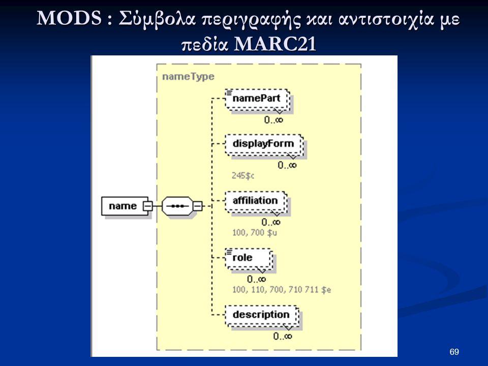 MODS : Σύμβολα περιγραφής και αντιστοιχία με πεδία MARC21