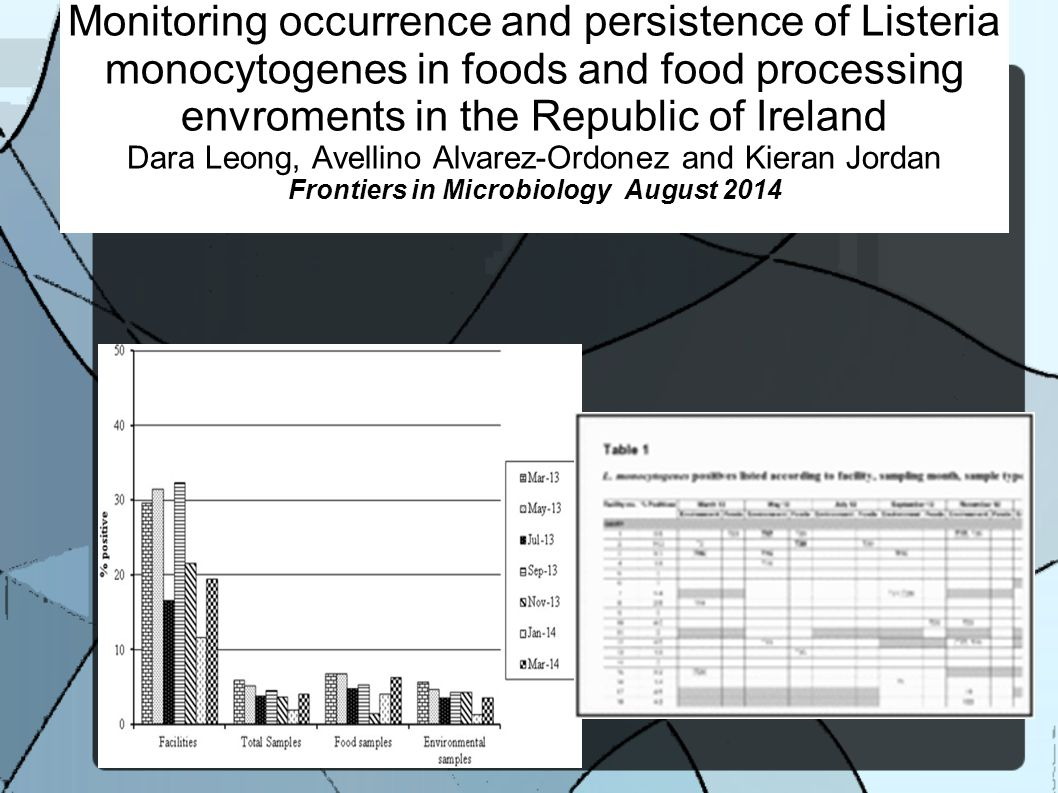 Monitoring occurrence and persistence of Listeria monocytogenes in foods and food processing envroments in the Republic of Ireland Dara Leong, Avellino Alvarez-Ordonez and Kieran Jordan Frontiers in Microbiology August 2014