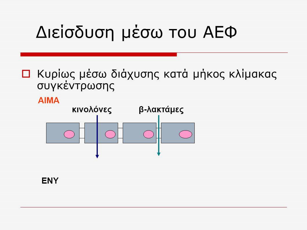 Διείσδυση μέσω του ΑΕΦ Κυρίως μέσω διάχυσης κατά μήκος κλίμακας συγκέντρωσης. ΑΙΜΑ. κινολόνες. β-λακτάμες.