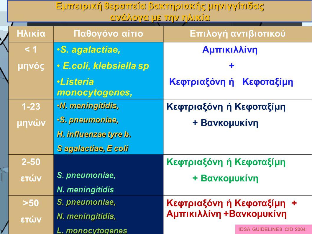 Εμπειρική θεραπεία βακτηριακής μηνιγγίτιδας