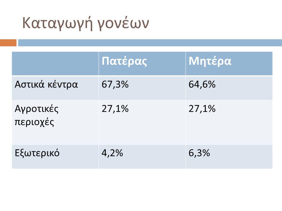 Καταγωγή γονέων Πατέρας Μητέρα Αστικά κέντρα 67,3% 64,6%