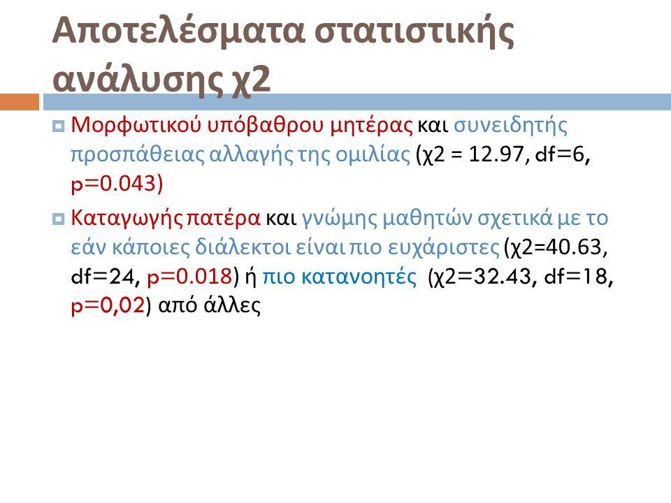 Αποτελέσματα στατιστικής ανάλυσης χ2