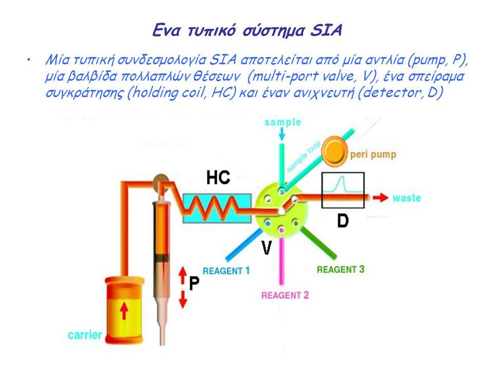 Ενα τυπικό σύστημα SIA