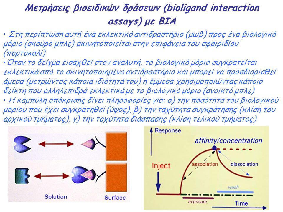Μετρήσεις βιοειδικών δράσεων (bioligand interaction assays) με BIA