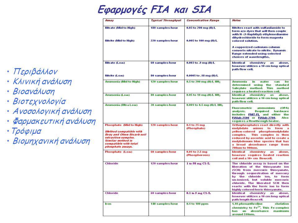 Eφαρμογές FIA και SIA Περιβάλλον Κλινική ανάλυση Βιοανάλυση