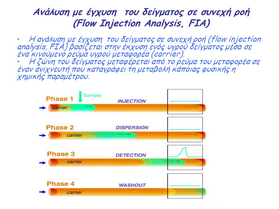 Aνάλυση με έγχυση του δεiγματος σε συνεχή ροή (Flow Injection Analysis, FIA)
