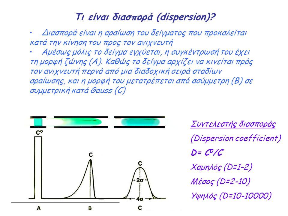 Τι είναι διασπορά (dispersion)