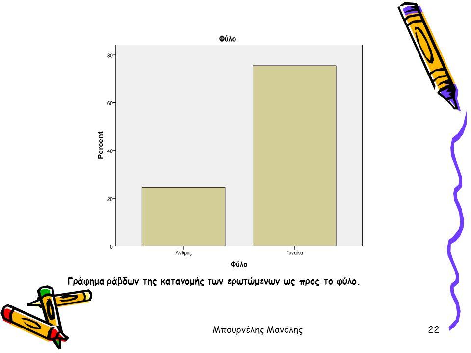 Γράφημα ράβδων της κατανομής των ερωτώμενων ως προς το φύλο.