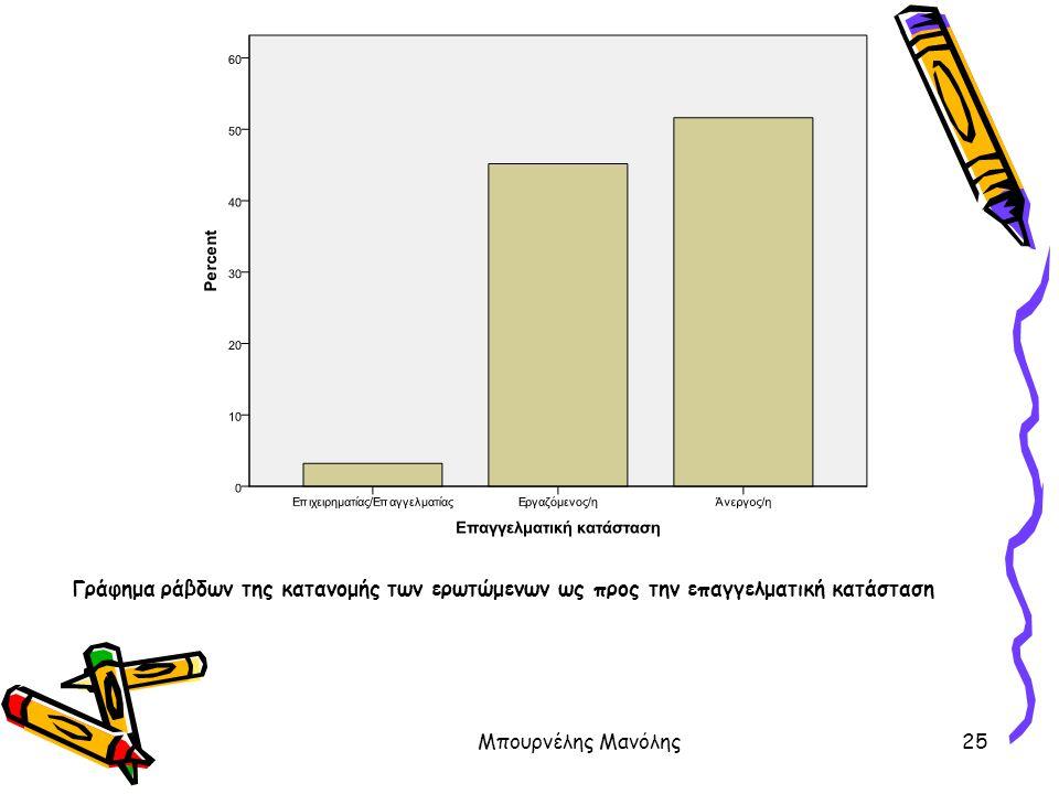 Γράφημα ράβδων της κατανομής των ερωτώμενων ως προς την επαγγελματική κατάσταση