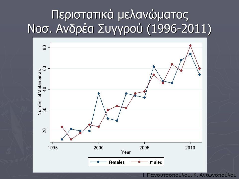 Περιστατικά μελανώματος Νοσ. Ανδρέα Συγγρού (1996-2011)