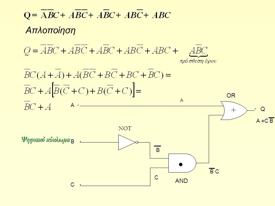 Απλοποίηση Α C OR Β A AND B C Q A +C B B · NOT Ψηφιακό κύκλωμα