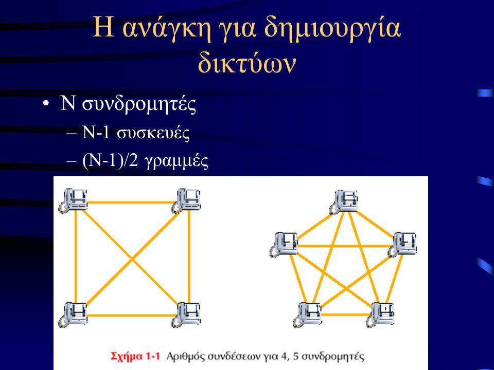 Η ανάγκη για δημιουργία δικτύων