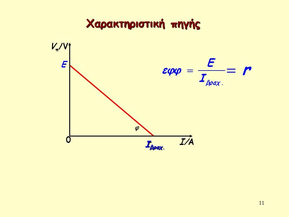 Χαρακτηριστική πηγής Vπ/V Ι/Α E Iβραχ. φ