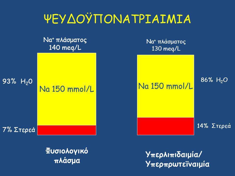 ΨΕΥΔΟΫΠΟΝΑΤΡΙΑΙΜΙΑ Na 150 mmol/L Na 150 mmol/L Φυσιολογικό πλάσμα