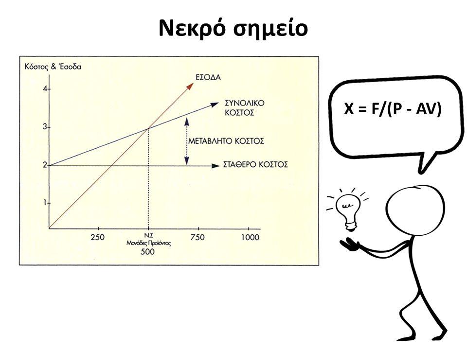 Νεκρό σημείο X = F/(P - AV)