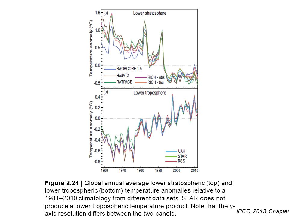 Figure 2.24 | Global annual average lower stratospheric (top) and lower tropospheric (bottom) temperature anomalies relative to a 1981–2010 climatology from different data sets. STAR does not produce a lower tropospheric temperature product. Note that the y-axis resolution differs between the two panels.