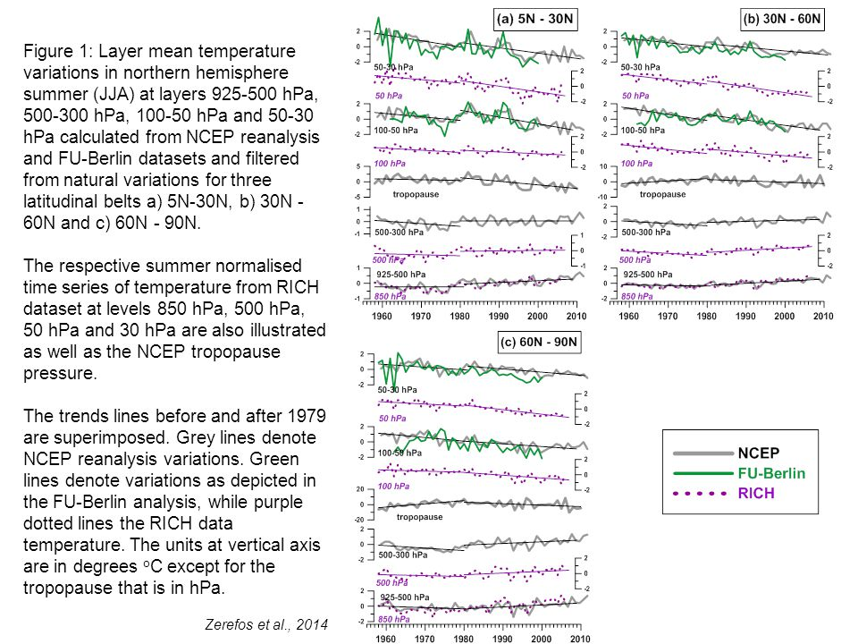 Figure 1: Layer mean temperature variations in northern hemisphere summer (JJA) at layers 925-500 hPa, 500-300 hPa, 100-50 hPa and 50-30 hPa calculated from NCEP reanalysis and FU-Berlin datasets and filtered from natural variations for three latitudinal belts a) 5N-30N, b) 30N - 60N and c) 60N - 90N.