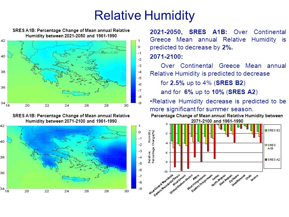 Relative Humidity SRES A1B: Percentage Change of Mean annual Relative Humidity between 2021-2050 and 1961-1990.
