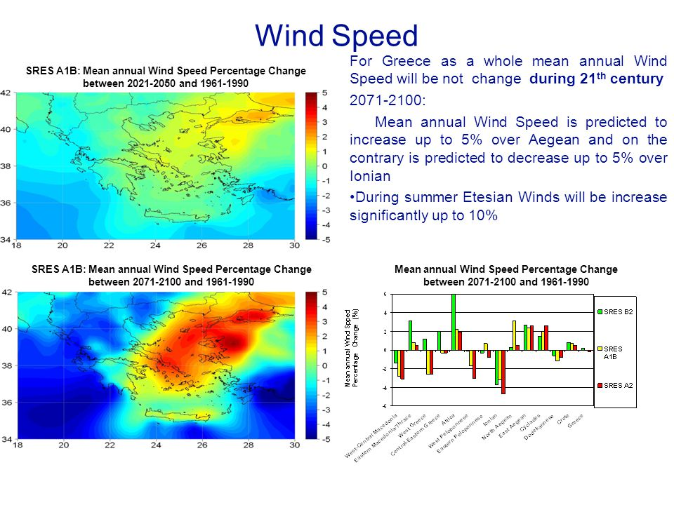 Wind Speed For Greece as a whole mean annual Wind Speed will be not change during 21th century. 2071-2100: