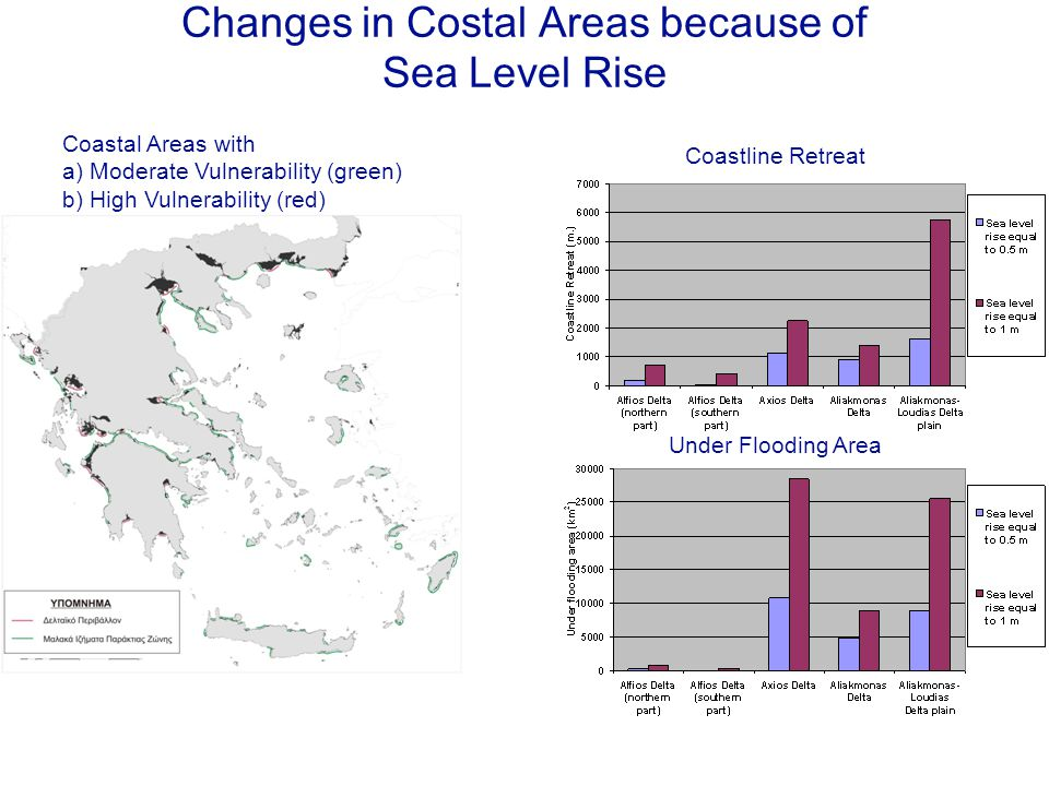 Changes in Costal Areas because of Sea Level Rise