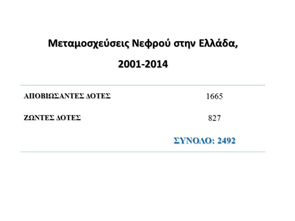 Μεταμοσχεύσεις Νεφρού στην Ελλάδα, 2001-2014