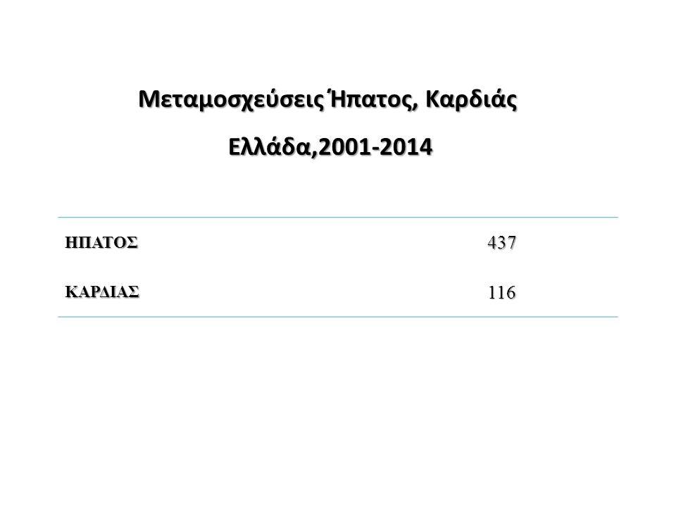 Μεταμοσχεύσεις Ήπατος, Καρδιάς Ελλάδα,2001-2014