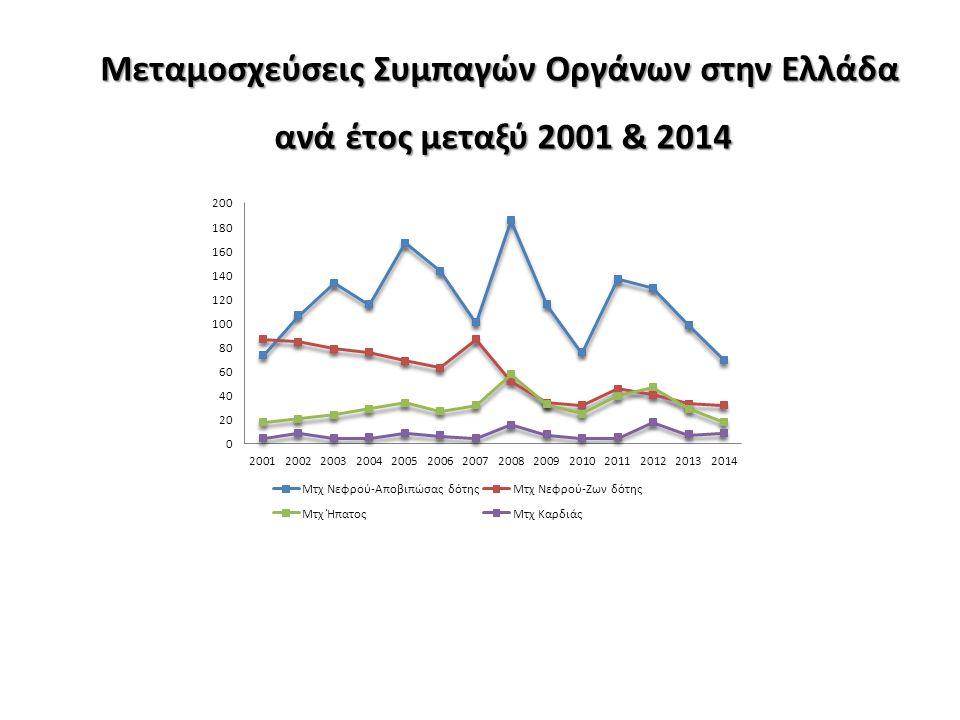 Μεταμοσχεύσεις Συμπαγών Οργάνων στην Ελλάδα