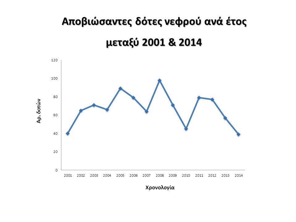 Αποβιώσαντες δότες νεφρού ανά έτος μεταξύ 2001 & 2014