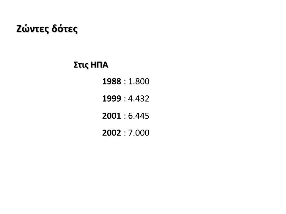 Ζώντες δότες Στις ΗΠΑ 1988 : 1.800 1999 : 4.432 2001 : 6.445