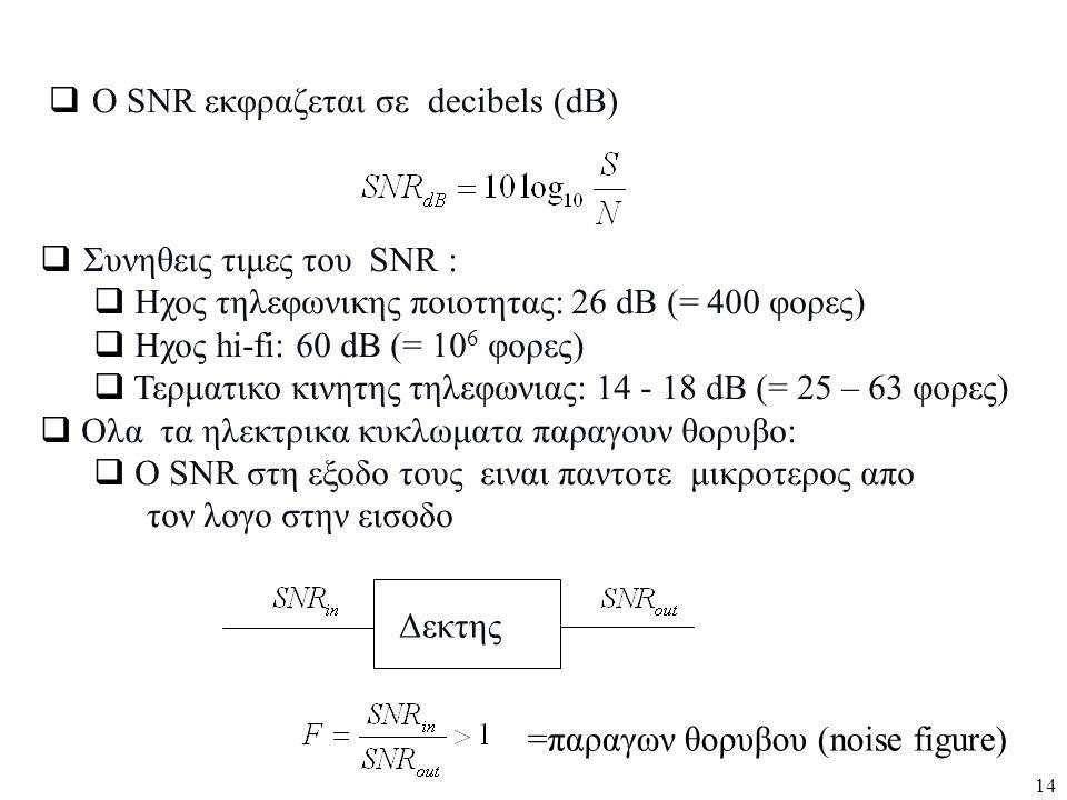 Ο SNR εκφραζεται σε decibels (dB)