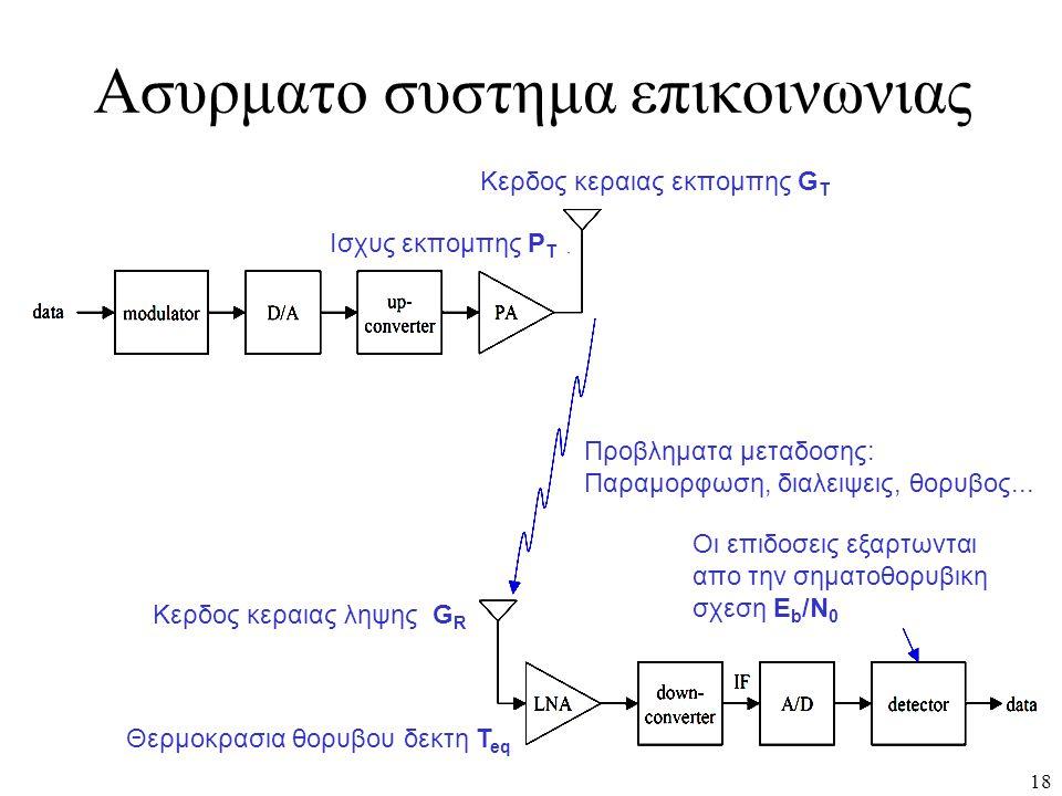 Ασυρματο συστημα επικοινωνιας