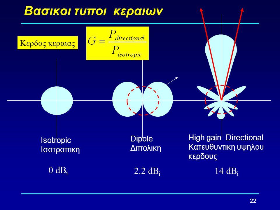 Βασικοι τυποι κεραιων 0 dBi 2.2 dBi 14 dBi Κερδος κεραιας