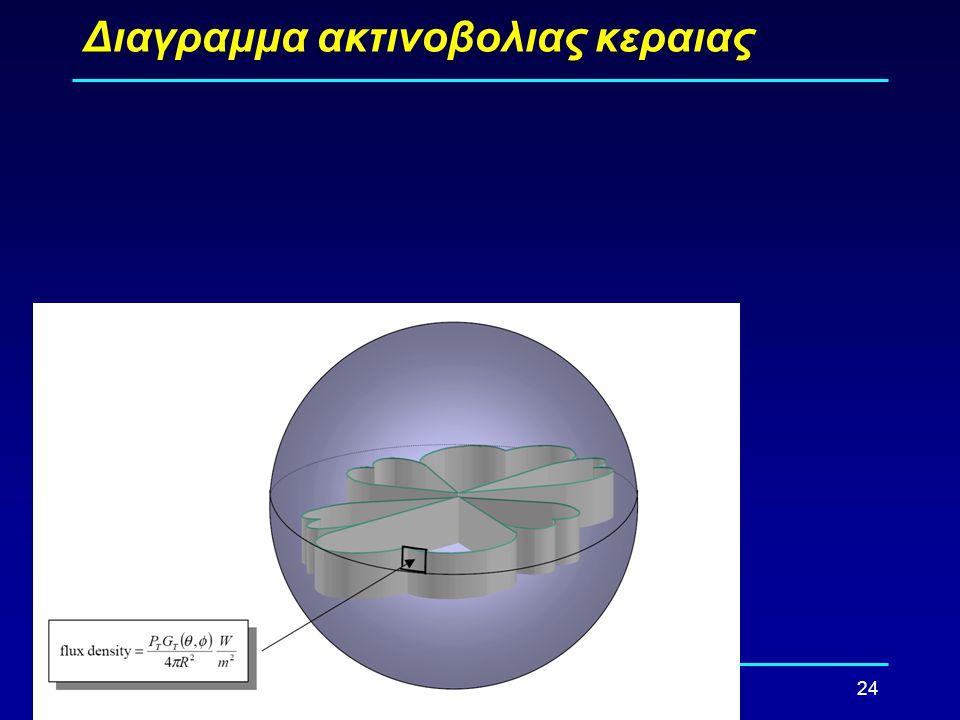 Διαγραμμα ακτινοβολιας κεραιας
