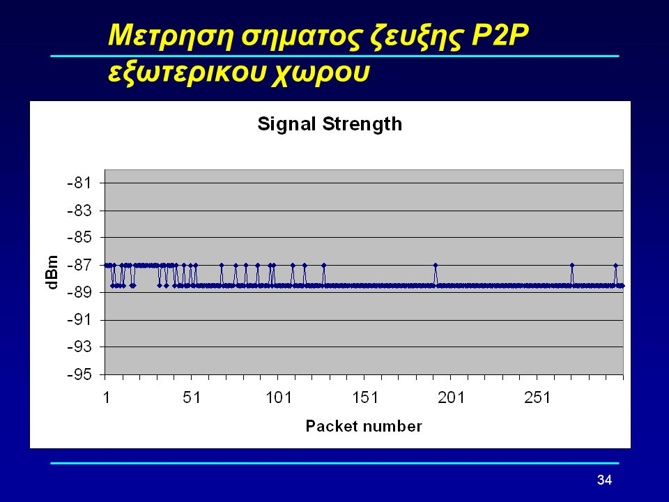 Μετρηση σηματος ζευξης Ρ2Ρ εξωτερικου χωρου