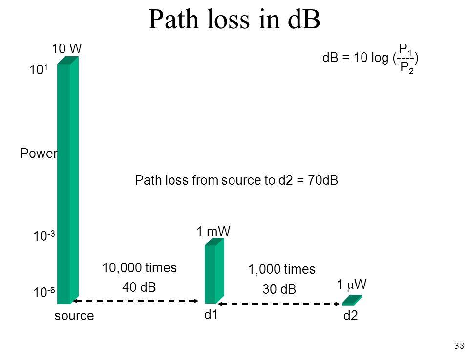 Path loss in dB 10 W source dB = 10 log (----) P1 P2 10-3 101 10-6