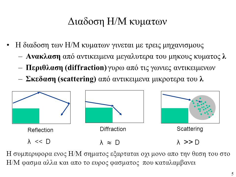 Διαδοση Η/Μ κυματων Η διαδοση των Η/Μ κυματων γινεται με τρεις μηχανισμους. Ανακλαση από αντικειμενα μεγαλυτερα του μηκους κυματος λ.
