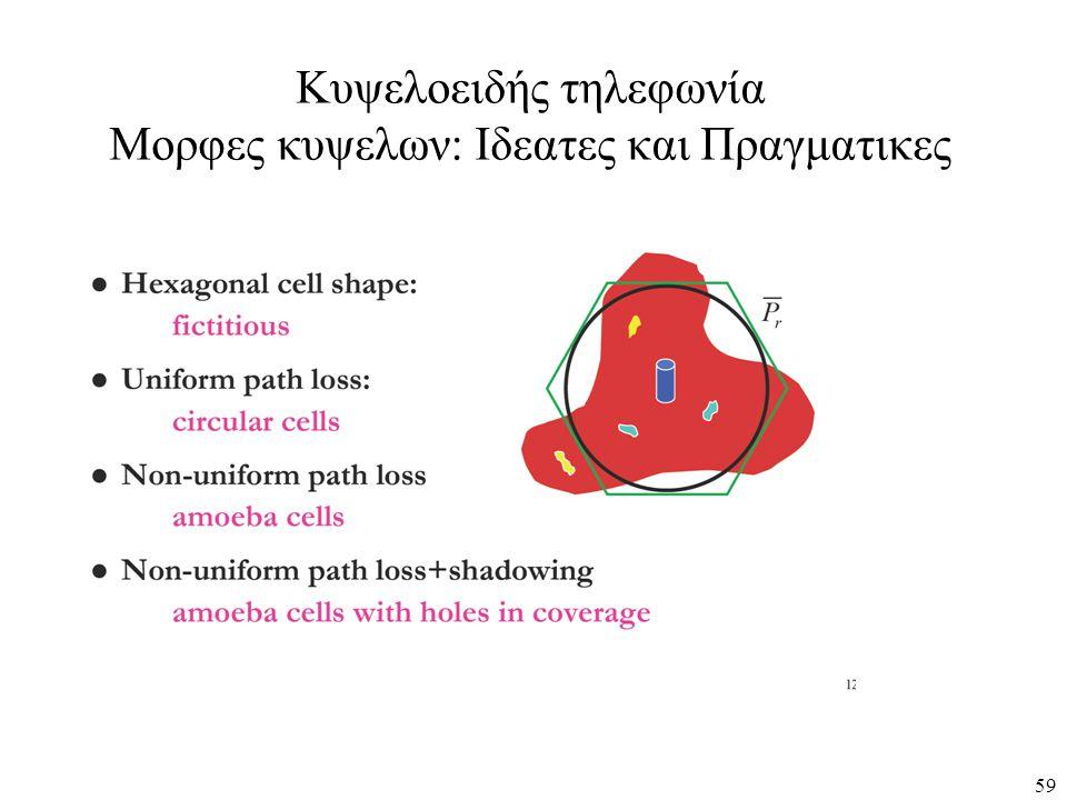 Κυψελοειδής τηλεφωνία Μορφες κυψελων: Ιδεατες και Πραγματικες