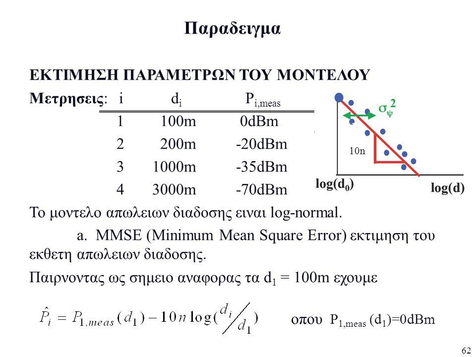 Παραδειγμα ΕΚΤΙΜΗΣΗ ΠΑΡΑΜΕΤΡΩΝ ΤΟΥ ΜΟΝΤΕΛΟΥ Μετρησεις: i di Pi,meas