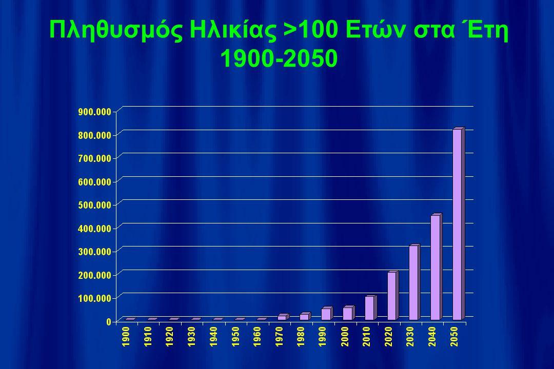 Πληθυσμός Ηλικίας >100 Ετών στα Έτη 1900-2050