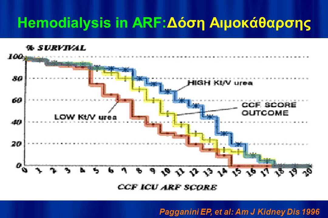 Hemodialysis in ARF:Δόση Αιμοκάθαρσης