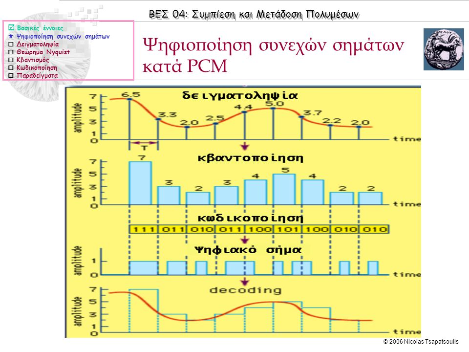 Ψηφιοποίηση συνεχών σημάτων κατά PCM