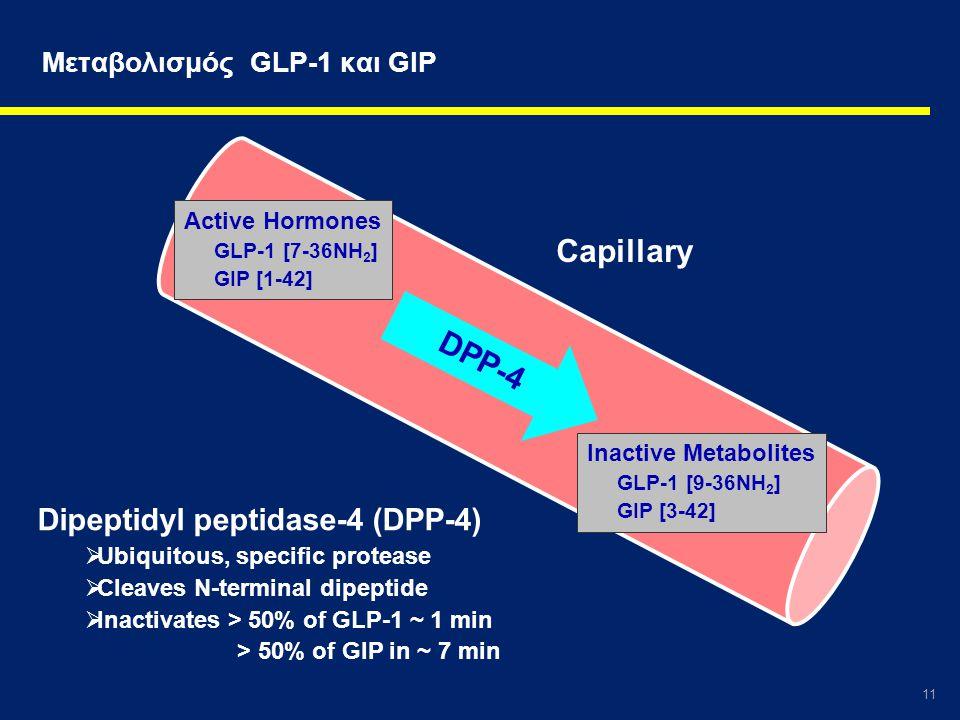 Mεταβολισμός GLP-1 και GIP