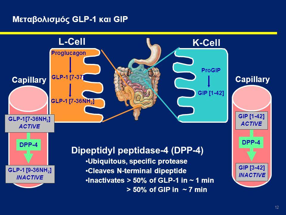Μεταβολισμός GLP-1 και GIP