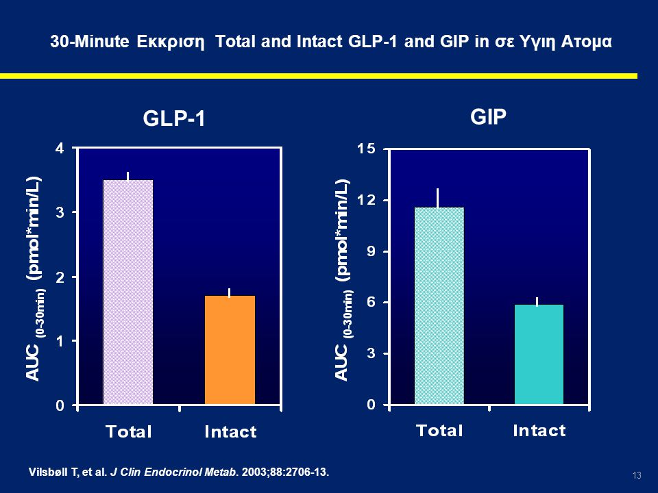 30-Minute Εκκριση Total and Intact GLP-1 and GIP in σε Υγιη Ατομα