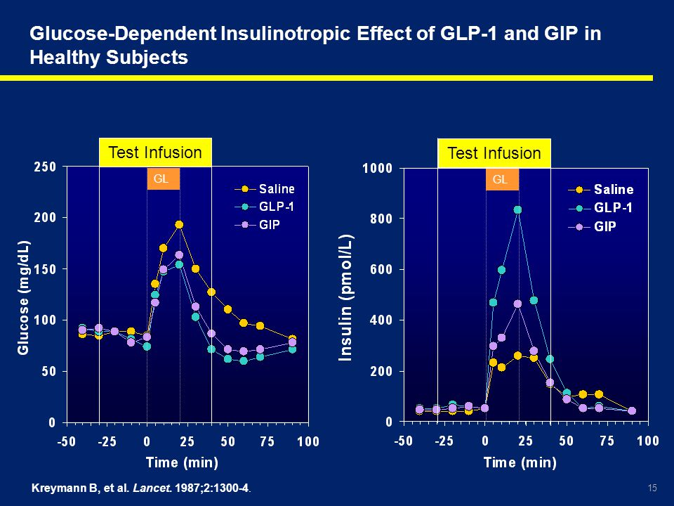 Glucose-Dependent Insulinotropic Effect of GLP-1 and GIP in Healthy Subjects