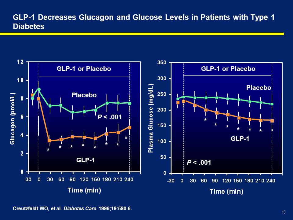 GLP-1 Decreases Glucagon and Glucose Levels in Patients with Type 1 Diabetes